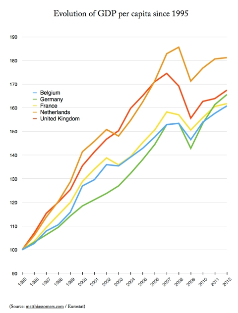 Evolution of GDP per capita since 1995