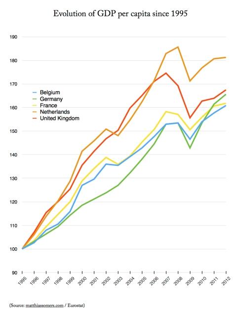 Evolution of GDP per capita since 1995