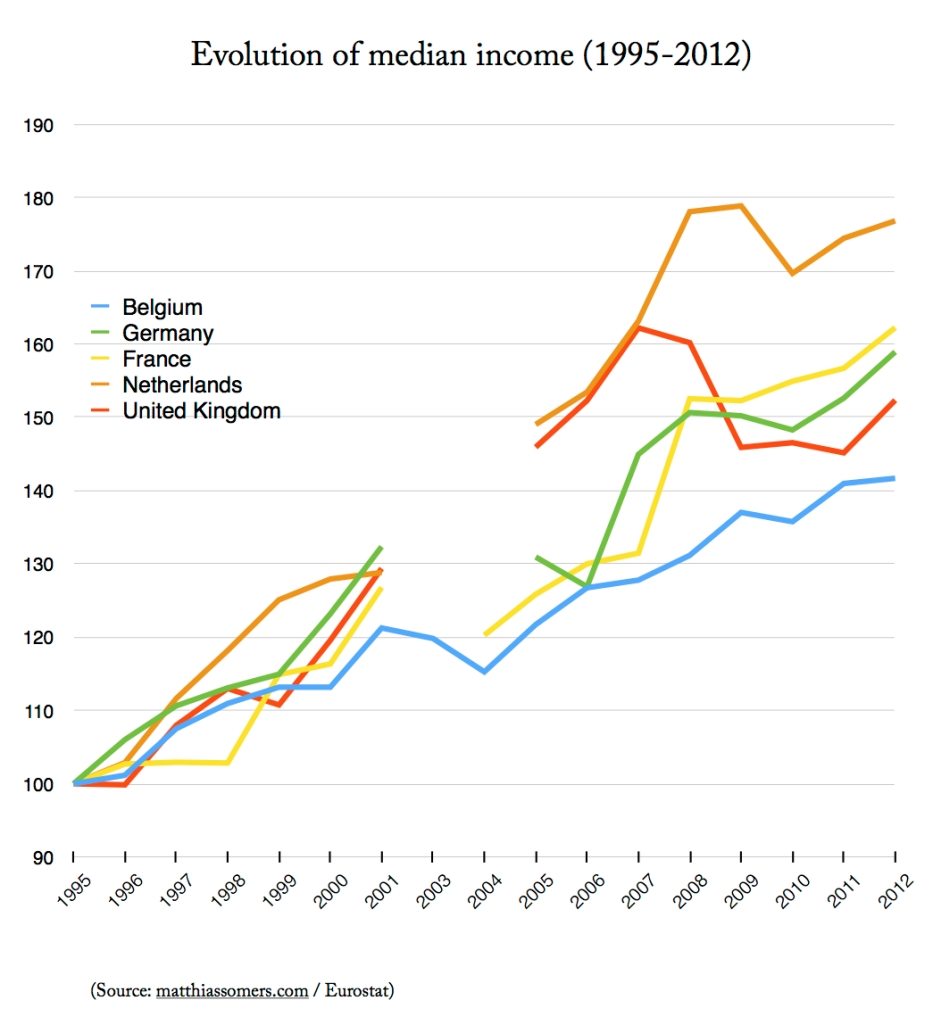 Median income (source: SILC) [ilc_di03]