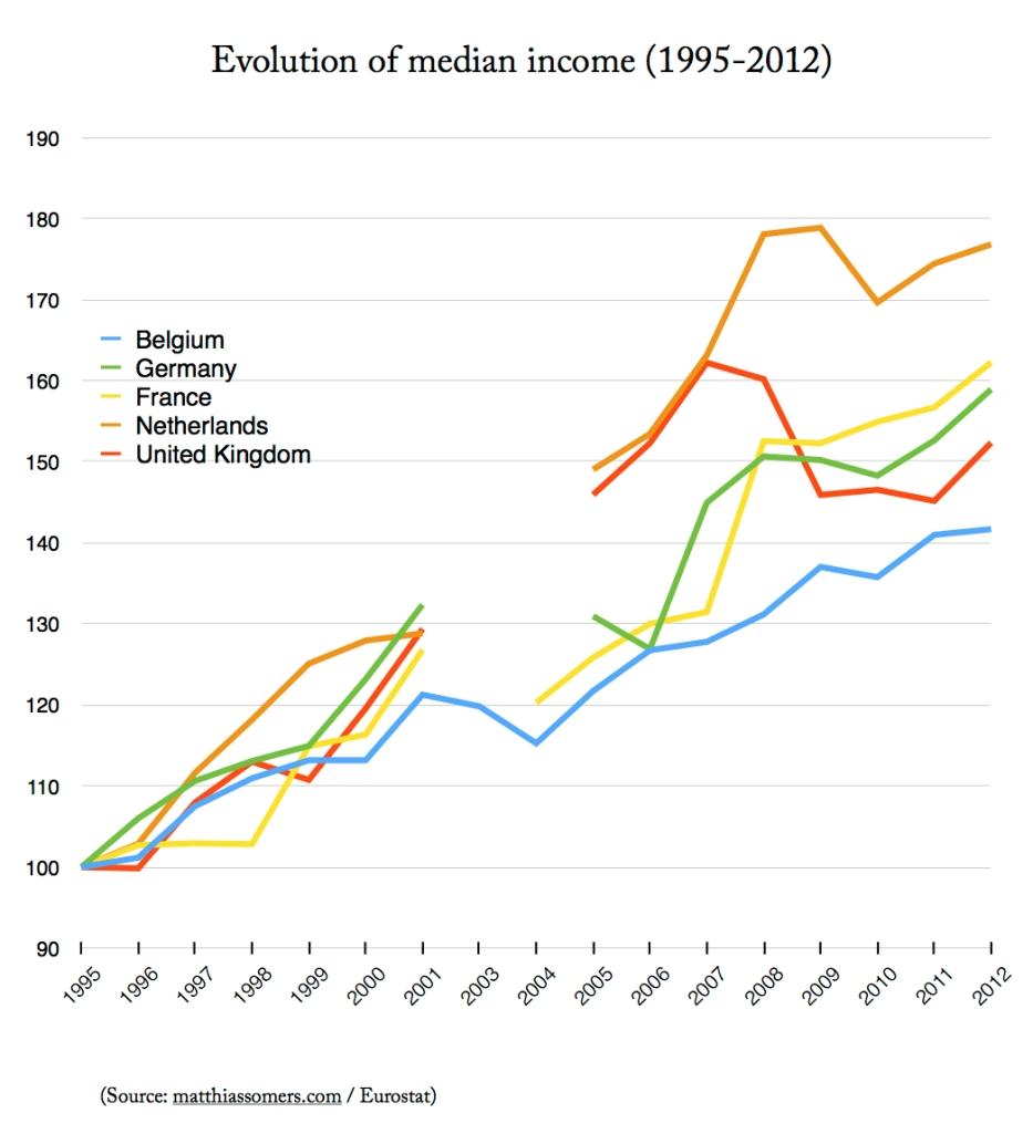 Median income (source: SILC) [ilc_di03]