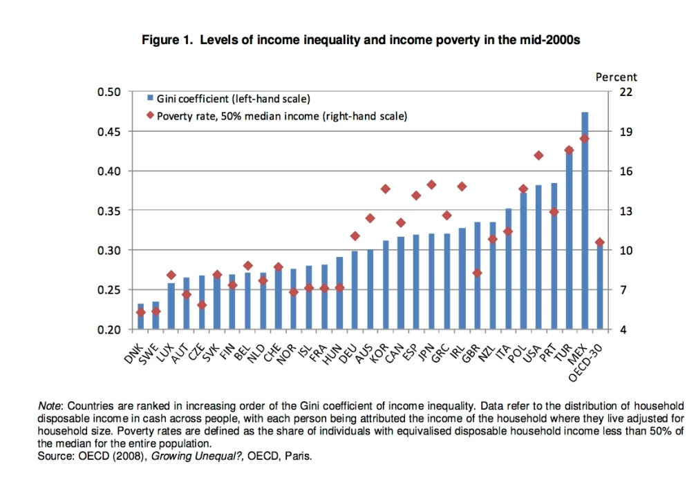 Income Inequality in the OECD