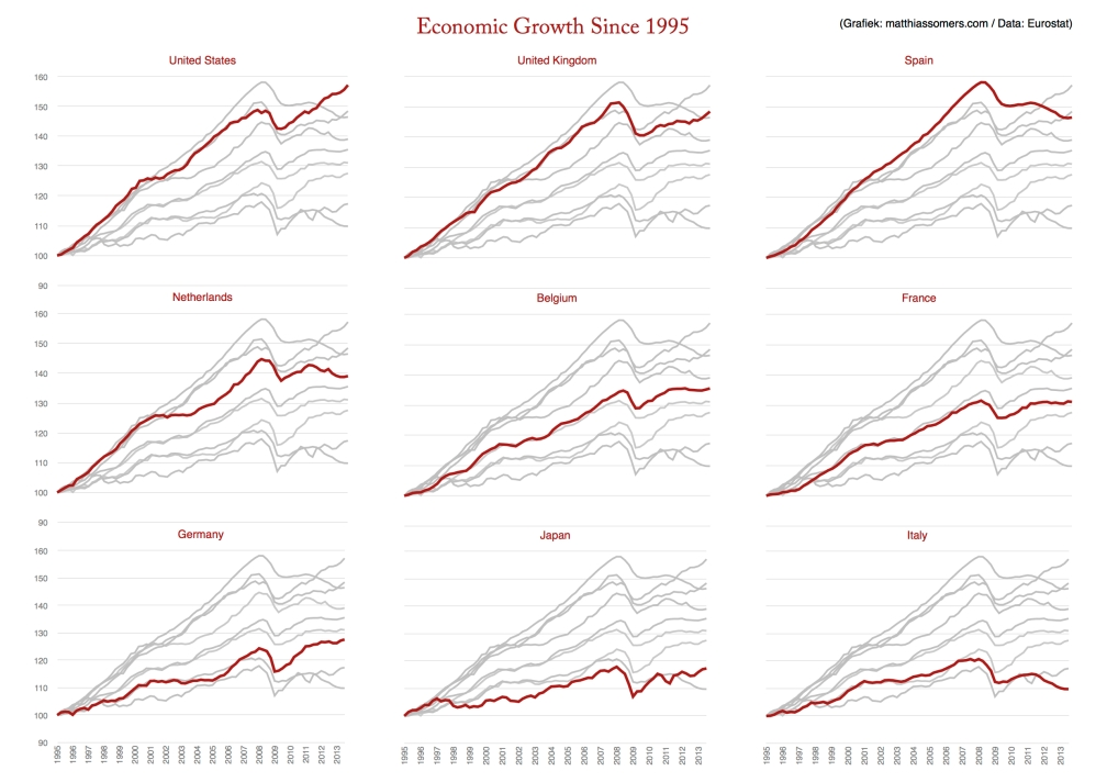 Economic Growth since 1995