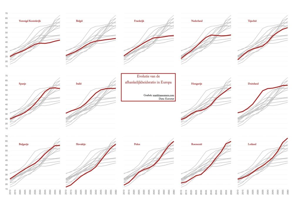 Evolutie van de afhankelijkheidsratio