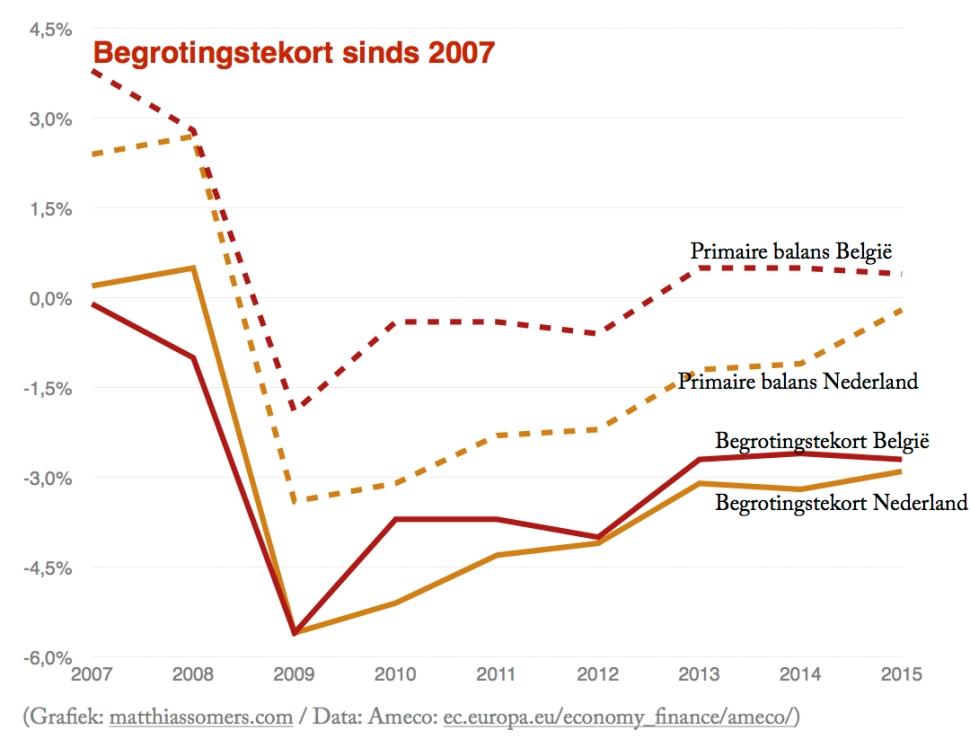 Begrotingstekort sinds 2007
