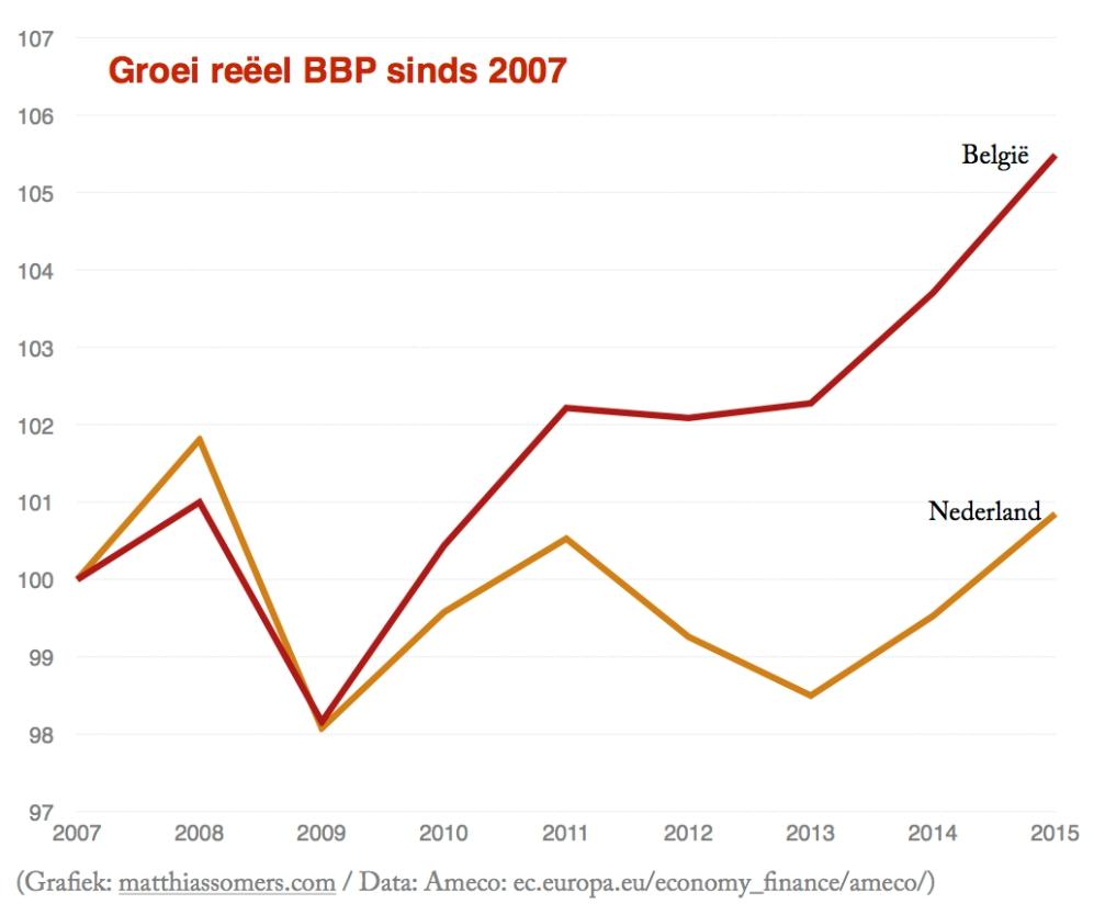 Groei BBP sinds 2007