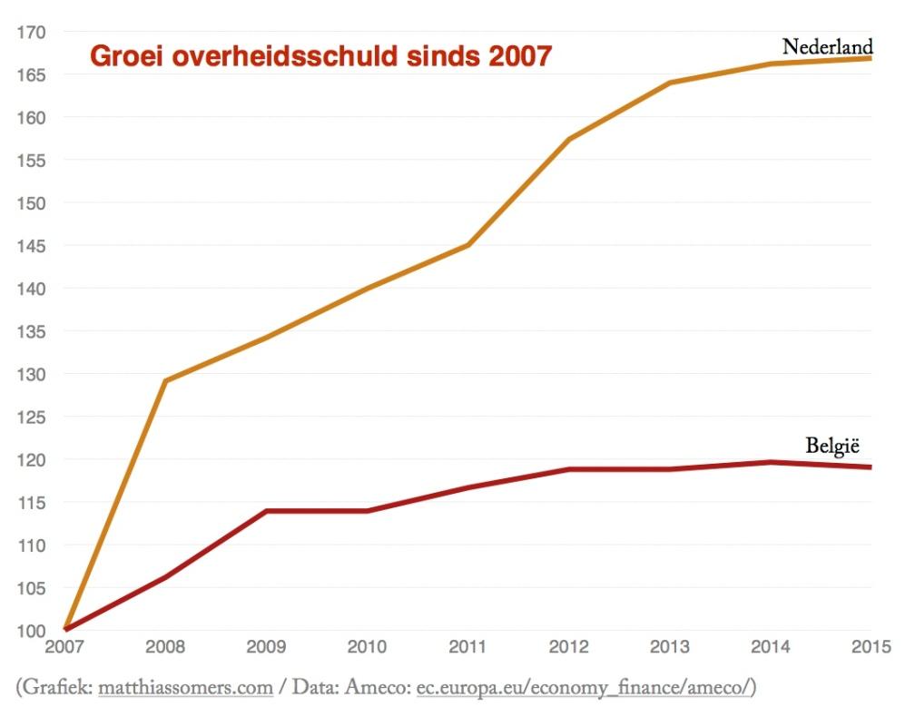 Groei overheidsschuld sinds 2007