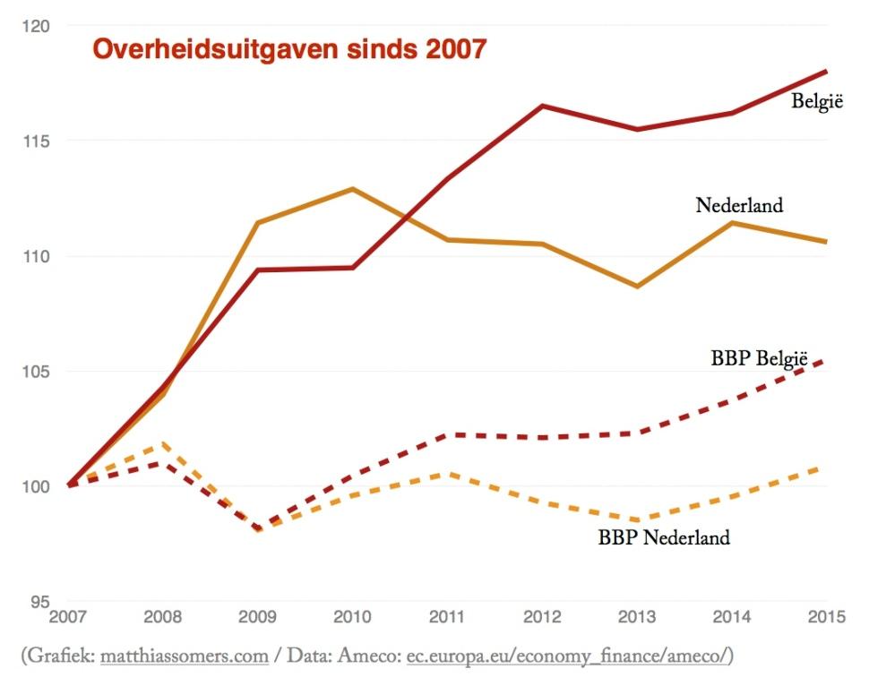 Overheidsuitgaven sinds 2007