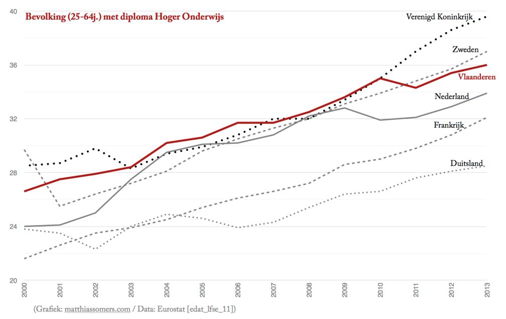 Evolutie hooggeschoold bevolkingsaandeel